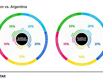 ¿Cómo es el autoestima de la mujer argentina?